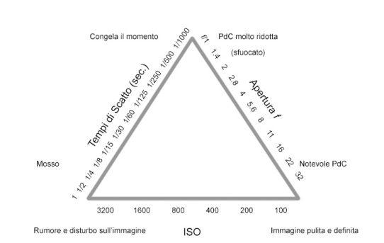 triangolo fotografico triangolo dell'esposizione