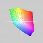Spazio Colore sRGB