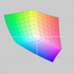 Spazio Colore Adobe RGB (1998)